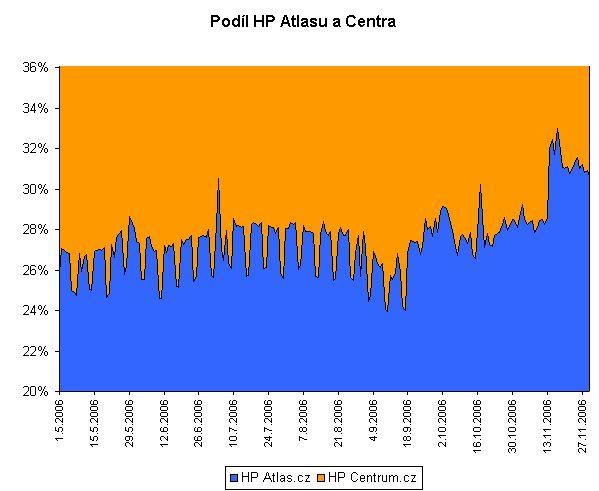 Podíl HP Atlasu a Centra