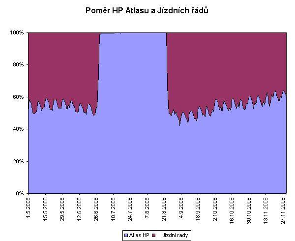 HP Atlasu vs. Jízdní řády