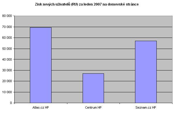 Zisk nových uživatelů (RU) za leden 2007 na HP