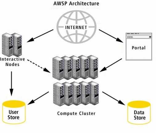 AWSP: Alexa Web Search Platform