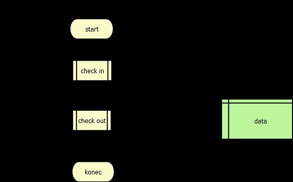 Data flow diagram jedné aplikace. Zpracování ve 2 transakcích.