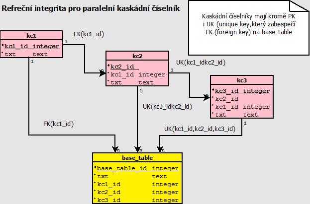 Referenční interita pro kaskádní paralelníé číselník