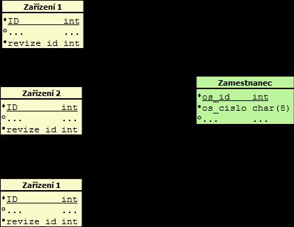 Databáze s abstraktním primárním klíčem. Osobní číslo je jako jedinečný identifikátor na který není referenční integrita.