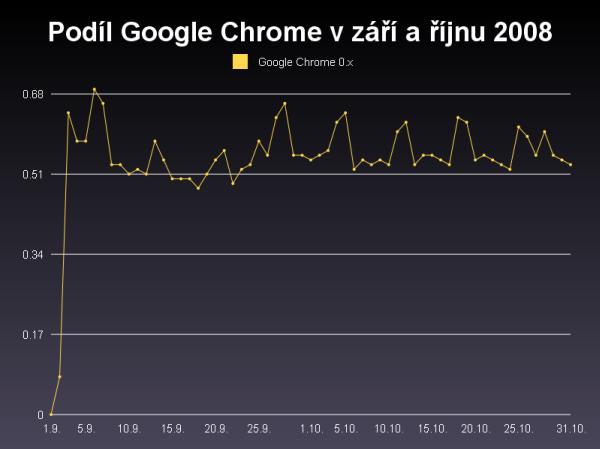 Podil Chrome na podzim 2008