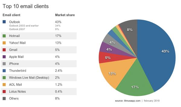 Statistiky e-mailových klientů