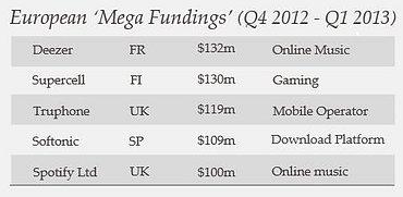 Největší jednotlivé investice v období Q4/2012 - Q1/2013.