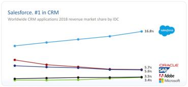 Tržní podíl cloudových CRM z hlediska tržeb v roce 2018