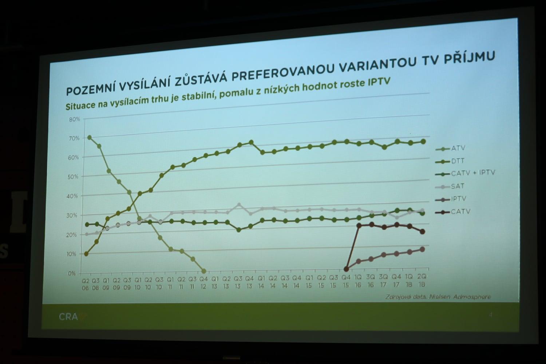 Worskhop ČRA k DVB-T2, říjen 2018