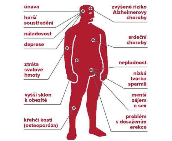 Příznaky nedostatku testosteronu