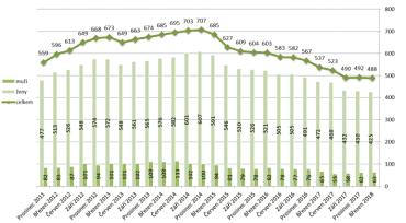 Vývoj počtu stoletých a starších důchodců.