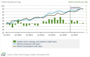 Světová poptávka (černá) a nabídka (modrá) ropy v milionech barelů denně (levá osa), zelené sloupky zobrazují rozdíl mezi nabídkou a poptávkou ropy na trhu (pravá osa), data pro rok 2017 jsou projekcí EIA.