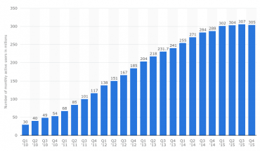 Vývoj počtu aktivních uživatelů Twitteru
