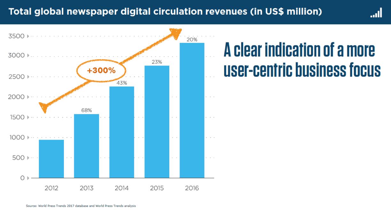 Světové příjmy z digitálního šíření novin