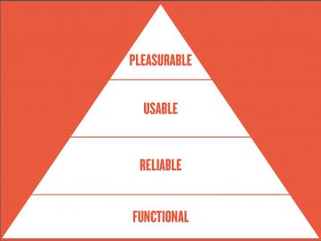 Pyramida potřeb uživatele