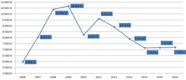 Vývoj průměrné prodejní ceny bytů za 1m2 v Ústeckém kraji