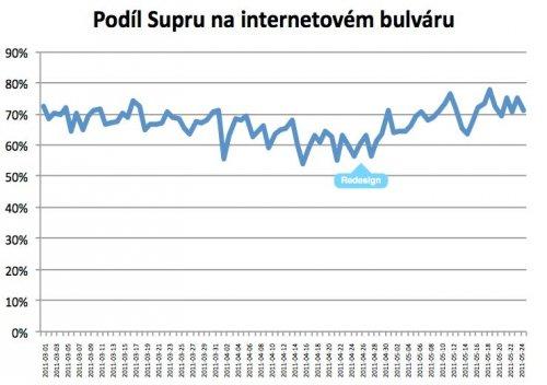 Procentní podíl stráveného času na Super.cz oproti kategorii Bulvár na NetMonitoru