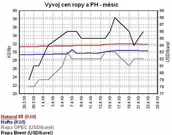 vyvoj ceny PHM