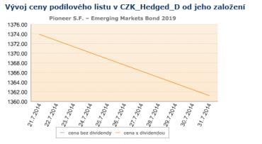 LU1069898937. Vývoj ceny podílových jednotek fondu od založení.