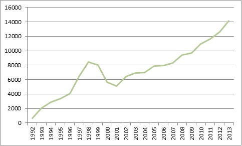 Prodeje firem mezi roky 1992 a 2014