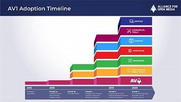 Roadmapa formátu AV1