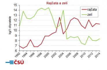 Spotřeba rajčat a zelí od roku 1992 do roku 2014