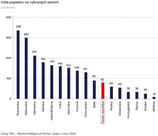 Roční výše televizních a rozhlasových poplatků v Evropě