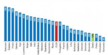 Výdaje domácností na zdravotní péči v zemích EU v roce 2016. (Údaje jsou v EUR na obyvatele).