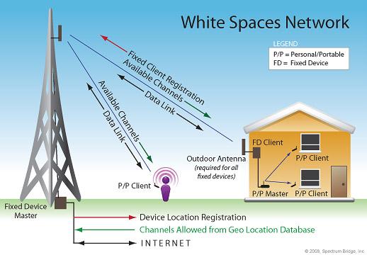 """Sítě v bílých mezerách: jako radiové frekvence používají dočasně nevyužívané frekvence, hraniční pásma a další """"bílá místa"""" radiového spektra."""