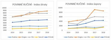 Index útraty a úspory u povinného ručení.