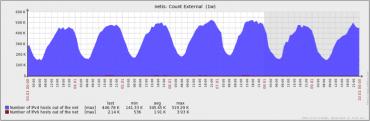 Pocet komunikujicich adres IPv4 versus IPv6