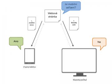 Webová stránka rozpozná typ daného zařízení - mobilním zařízením poskytne mobilní verzi webu, ostatním zařízením poskytne klasický web.