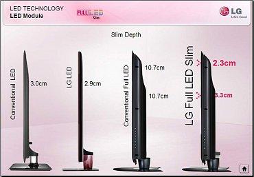 Odmyslete si marketing LG a uvidíte jasně a přehledně zobrazený rozdíl v hloubce panelu u podsvícení v rámu televizoru a podsvícení plošného, tedy s LED diodami umístěnými za LCD obrazovkou.