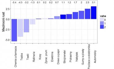 Výkon průmyslo v Eurozóně.