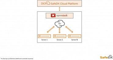 Řešení je navrženo na platformě openstack, která nabízí výkonné virtuální servery a požadované služby pro cloud computing. Umožňuje přístup ke sdíleným a konfigurovatelným prostředkům, jako jsou sítě, servery, úložiště, aplikace a služby, které lze rychle zřídit a uvolnit s minimálním úsilím. Vedle nízkých nákladů mezi další přednosti využití openstacku patří nezávislost na jednom poskytovateli řešení, významné možnosti customizace, rychlost vývoje a dostupnost aktualizací při garantování vysokých standardů bezpečnosti a stability. Nadstavba [SCP] SafeDX Cloud Platform umožňuje správu vlastních IT zdrojů, ať již se jedná o on-premise, privátní nebo veřejný cloud a obsahuje předpřipravené prostředí Kubernetes.