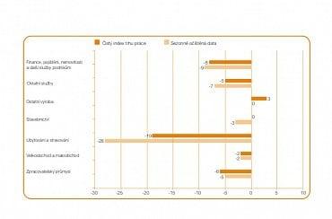 Srovnání náborových aktivit podle odvětví (9.6.2020).