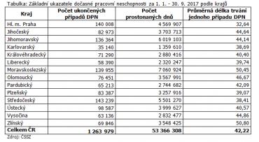 Základní ukazatele dočasné pracovní neschopnosti za 1. 1. - 30. 9. 2017 podle krajů