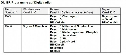 Nové rozločení stanic Bavorského rozhlasu platné od 17. prosince 2012