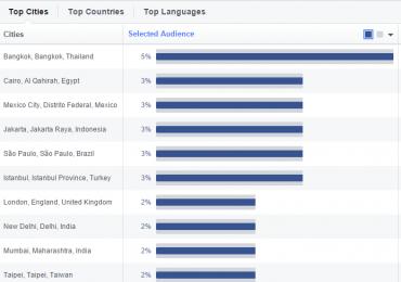 Města s největším počtem uživatelů Facebooku
