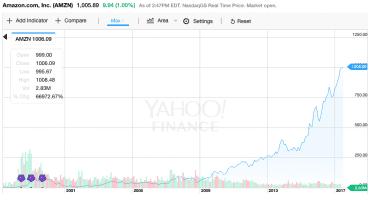 Vývoj hodnoty akcií Amazonu od vstupu na burzu.