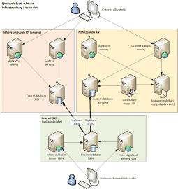 Nahlížení do KN - schema infra a tok dat