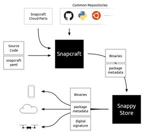 Snapcraft a snapy: schéma systému