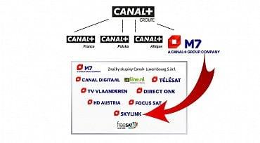 Schéma Canal+/Vivendi