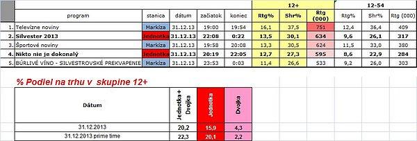 Sledovanost pořadů slovenských televizí během Silvestra 2013.