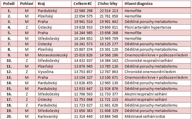 20 nejdražších pacientů VZP