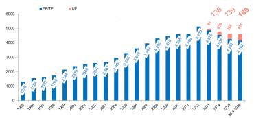 Vývoj počtu účastníků transformovaných a účastnických fondů.