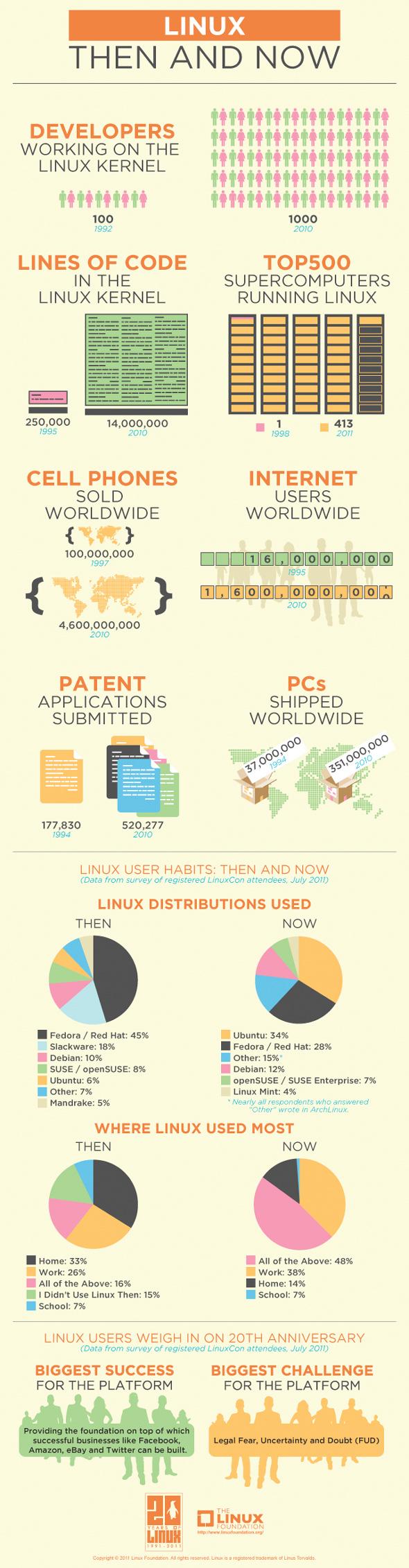 Kam se za 20 let posunul Linux