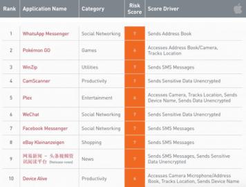 Nejvíce zakazované iOS aplikace ve firmách