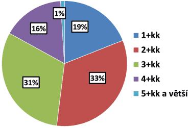 Poměry prodaných bytů v roce 2017.