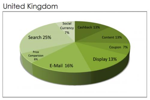 Srovnání podílů jednotlivých typů obsahu na affiliate v Británii