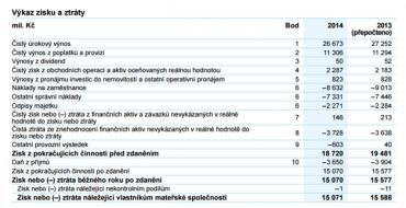 Výkaz zisku a ztrát ve výroční zprávě České spořitelny za rok 2014